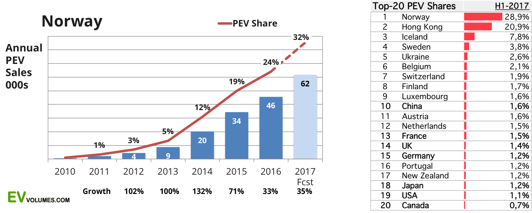 third Norway Plug-in Sales Q3-2017 and YTD image
