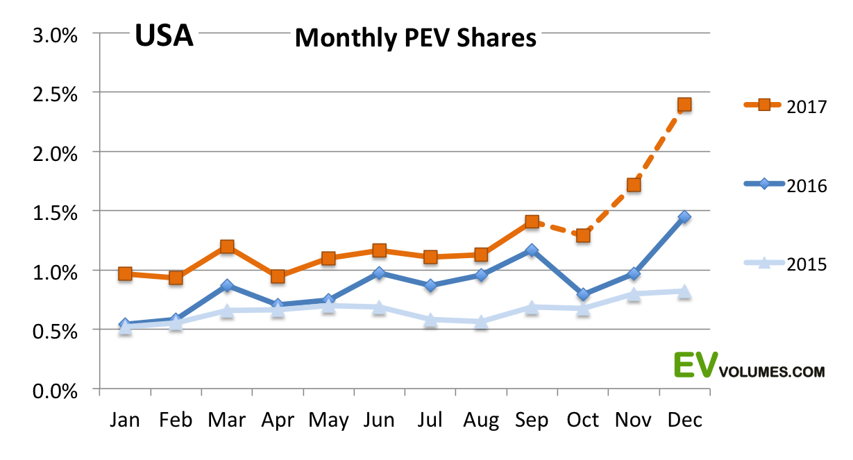 third USA Plug-in Vehicle Sales for Q3 YTD image