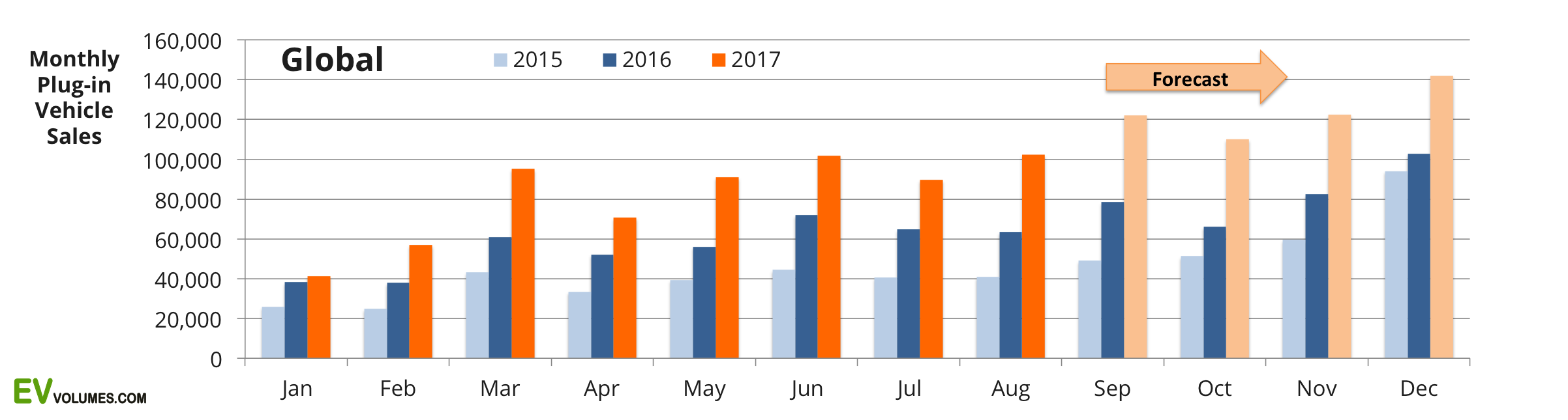 first Global Plug-in Vehicle Sales for 2017 H1 + July, August Update image