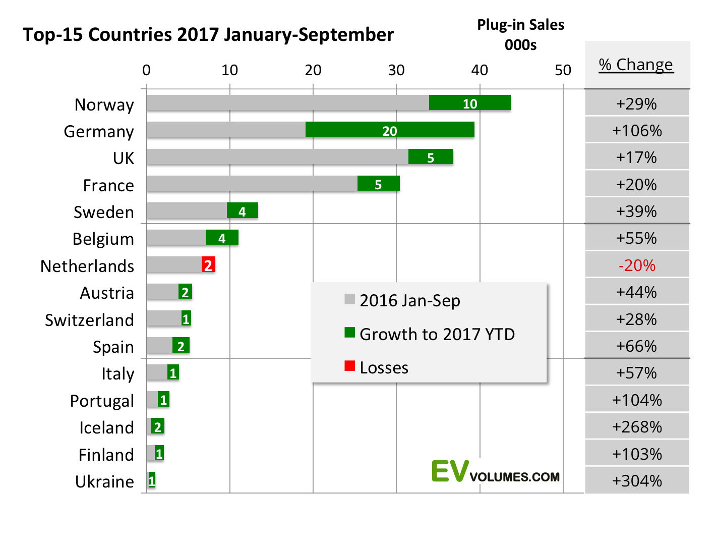 second Europe Plug-in Sales for Q3 of 2017 and YTD image