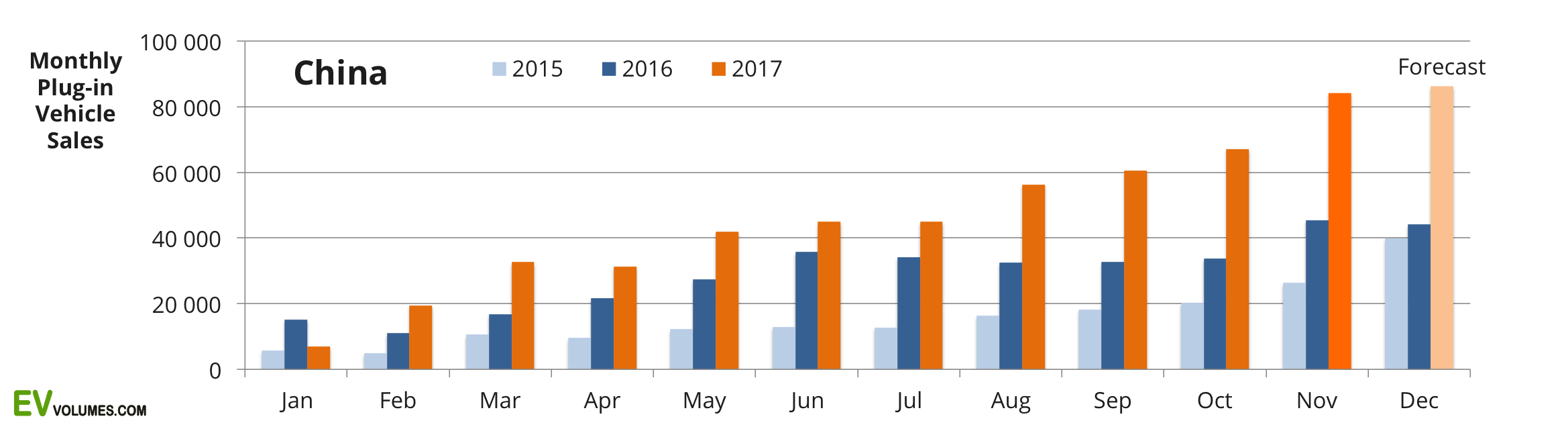 first China Plug-in Volumes for Q3-2017 and October-November image