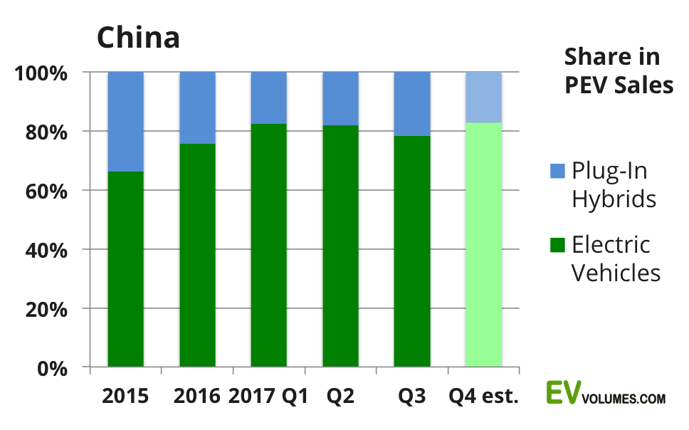 third China Plug-in Volumes for Q3-2017 and October-November image