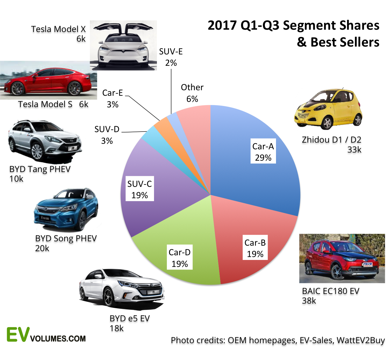 second China Plug-in Volumes for Q3-2017 and October-November image