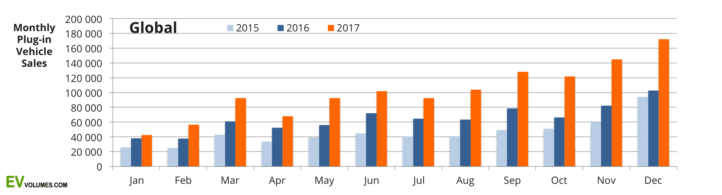 first Global Plug-in Sales for 2017-Q4 and the Full Year (prelim.) image