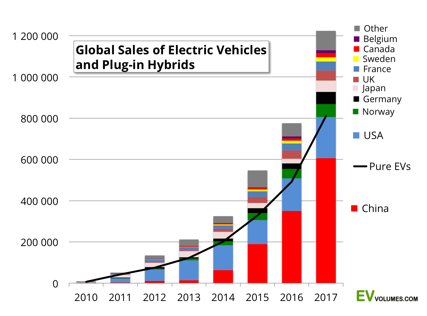 third Global Plug-in Vehicle Sales for 2017 – Final Results image