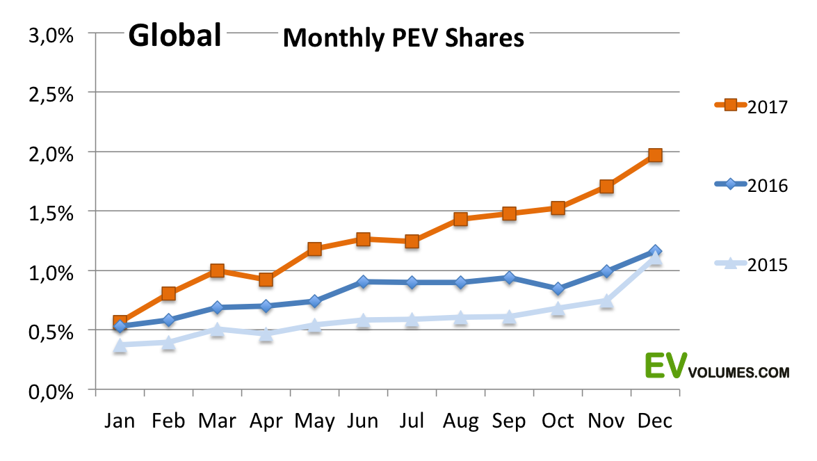 third Global Plug-in Sales for 2017-Q4 and the Full Year (prelim.) image