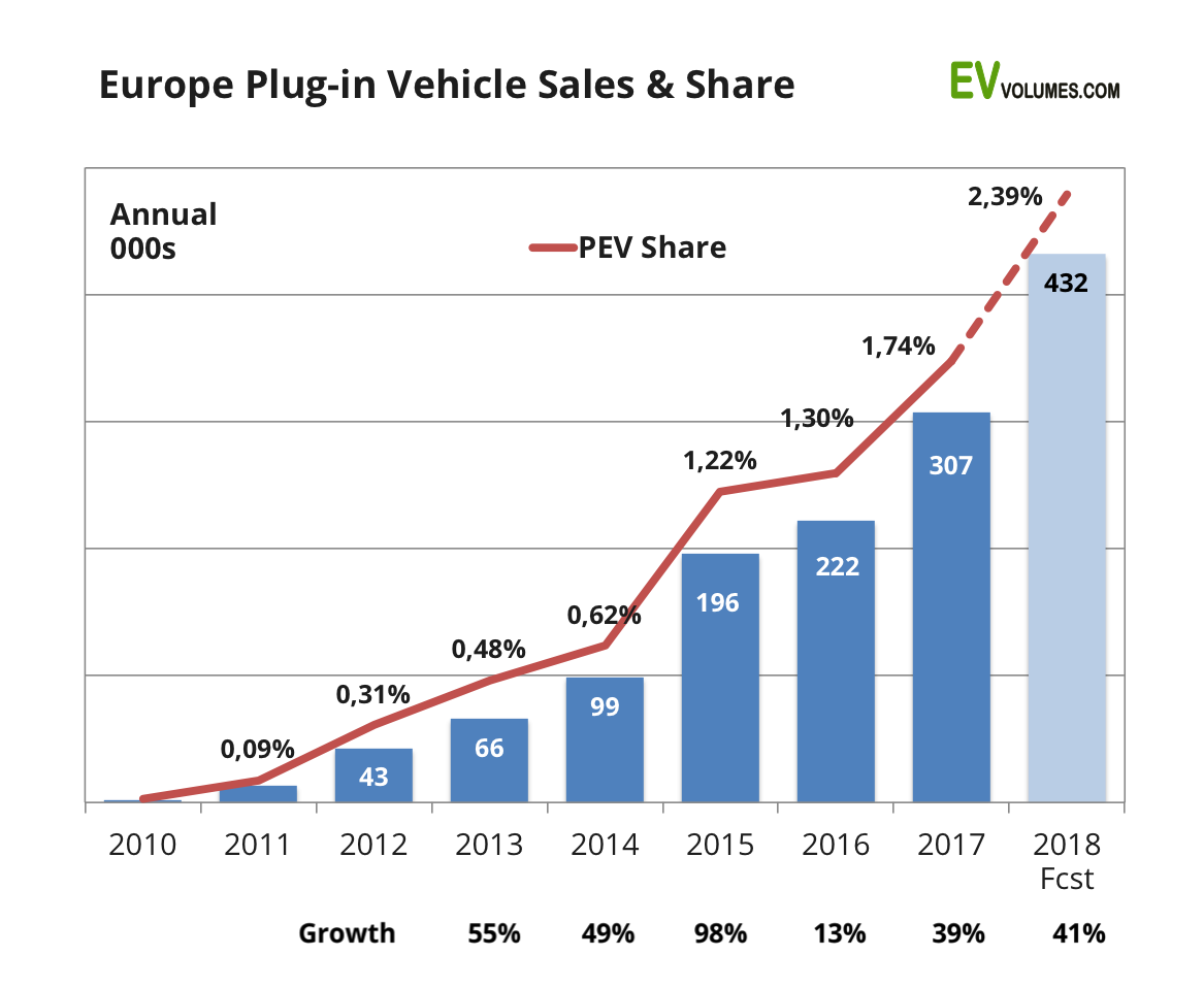 third Europe Plug-in Vehicle Sales for Q4 and 2017 Full Year image