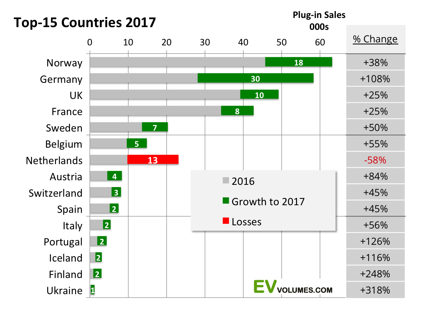 second Europe Plug-in Vehicle Sales for Q4 and 2017 Full Year image