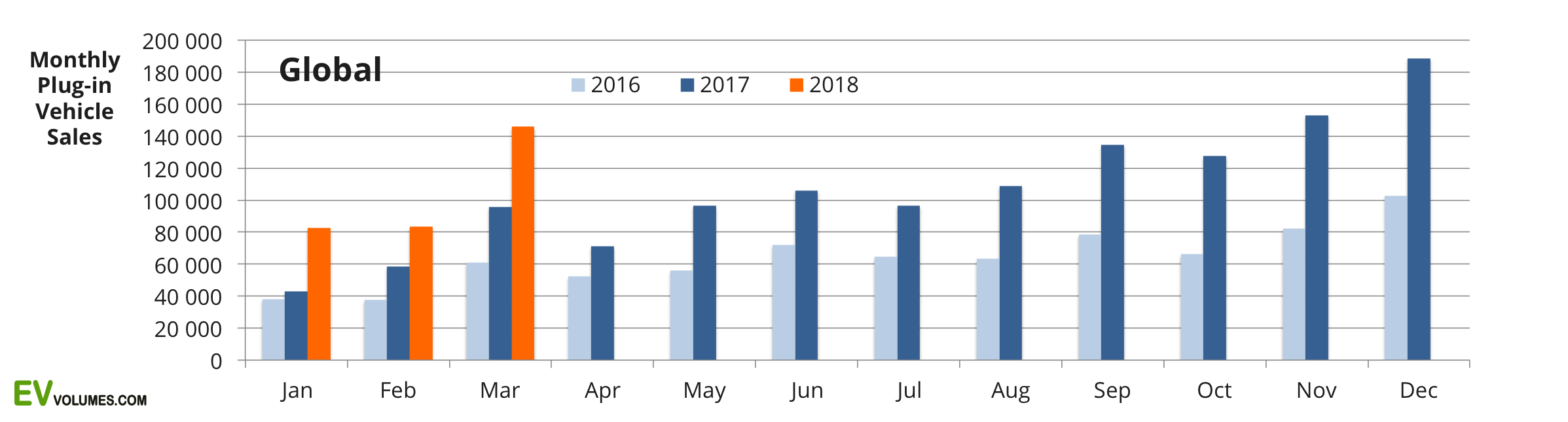 first Global Plug-in Sales for Q1-2018 image