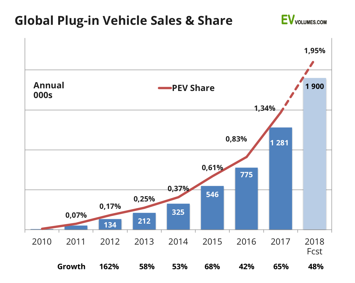 third Global Plug-in Sales for Q1-2018 image