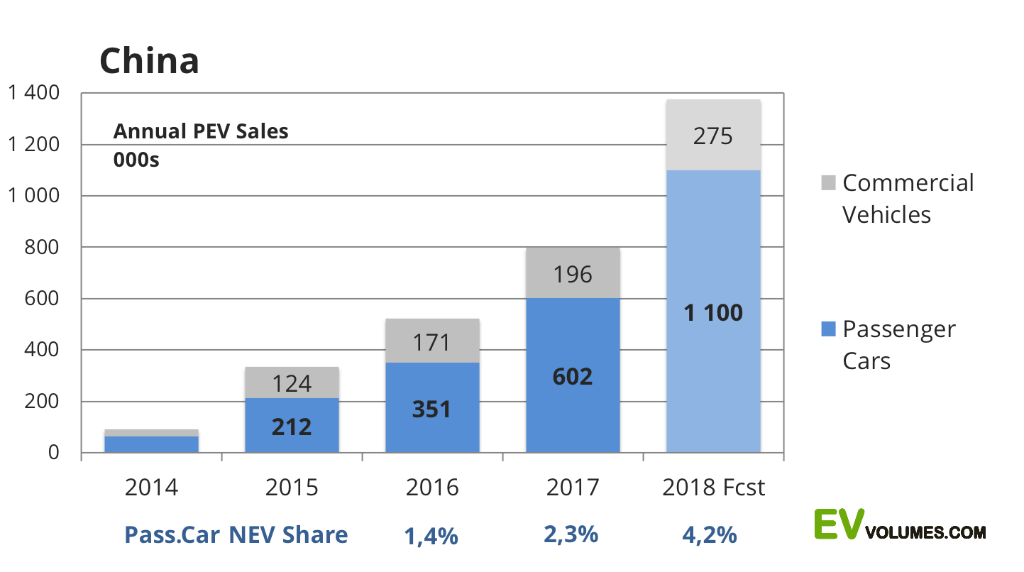 second China Plug-in Vehicle Sales for the 1st Half of 2018 image