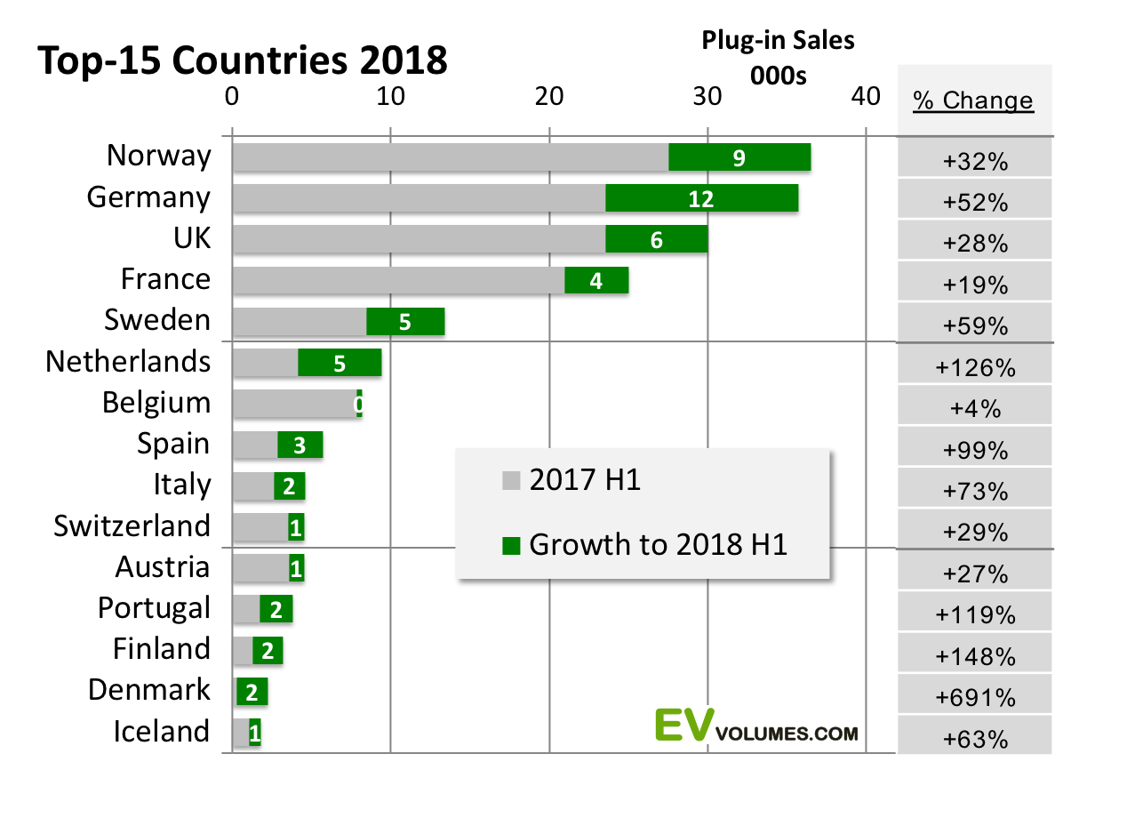 second Europe Plug-in Sales Results for 2018 H1 image