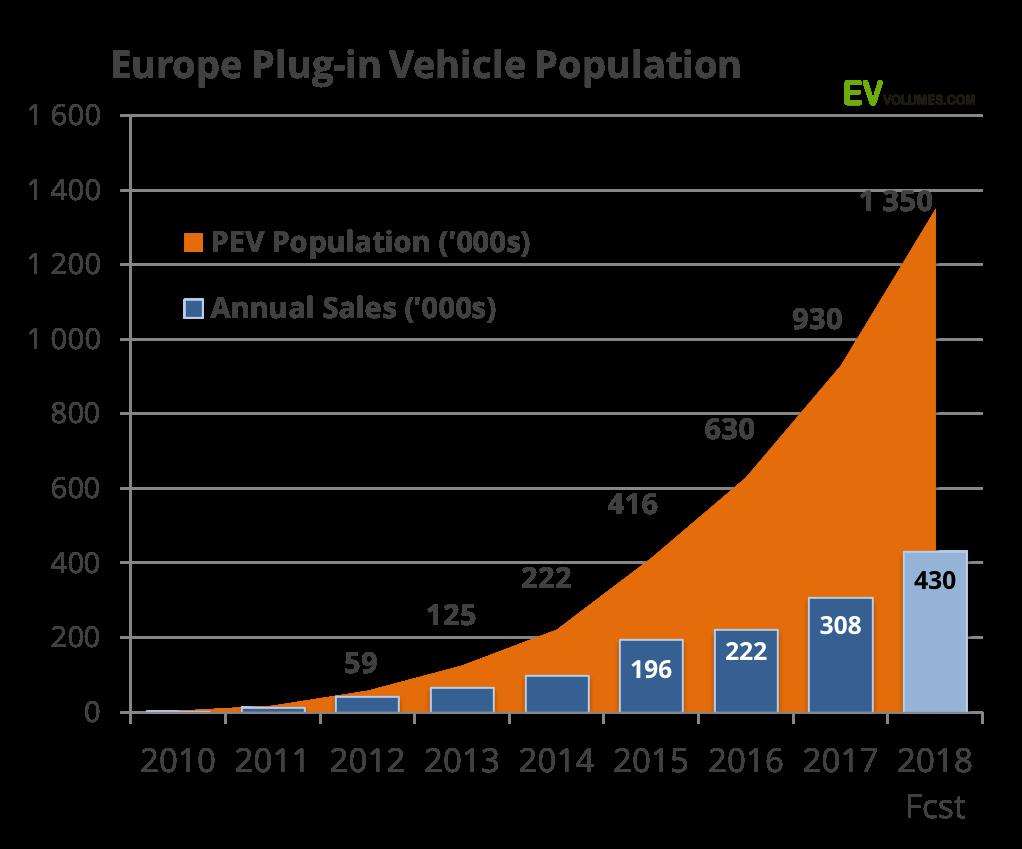 Eiropas lādējamo mašīnu pārdošanas grafiks 2018. gada pirmajai pusei