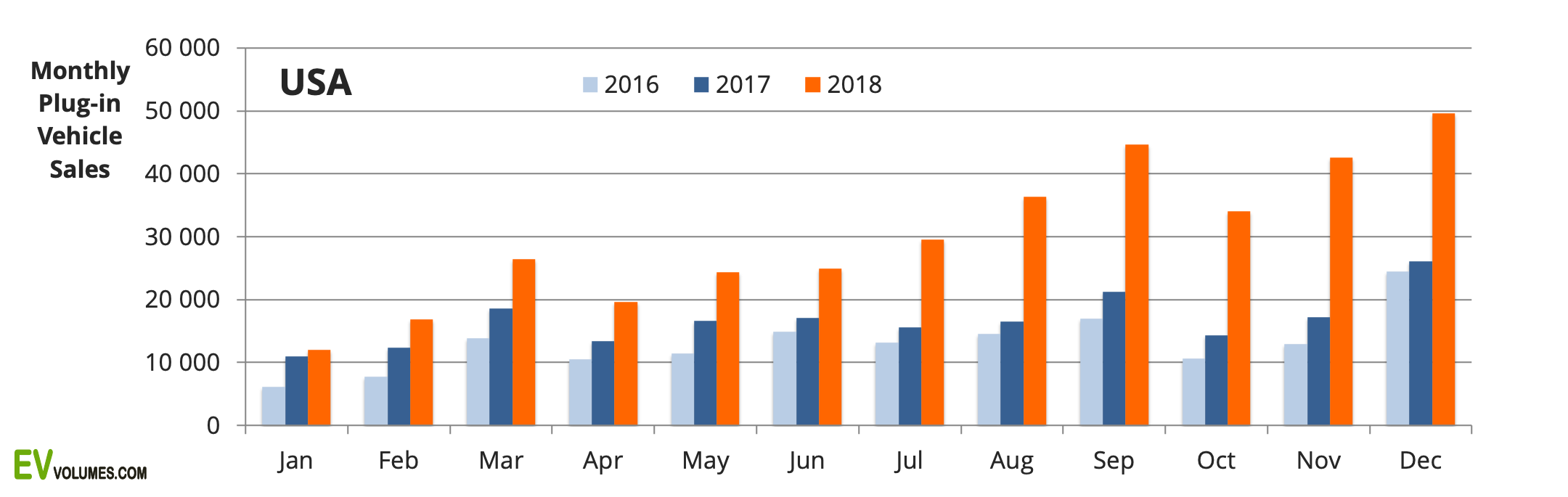 first USA Plug-in Sales for 2018 Full Year image
