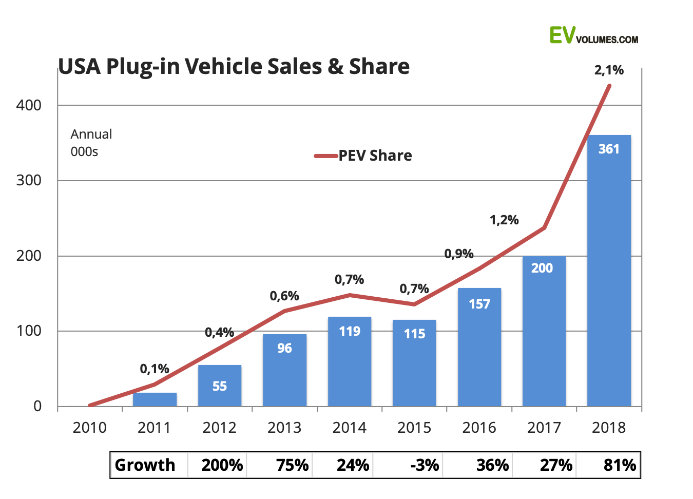 second USA Plug-in Sales for 2018 Full Year image