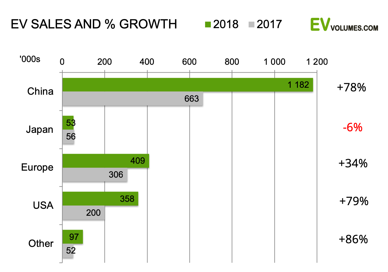 second Global EV Sales for 2018 – Final Results image