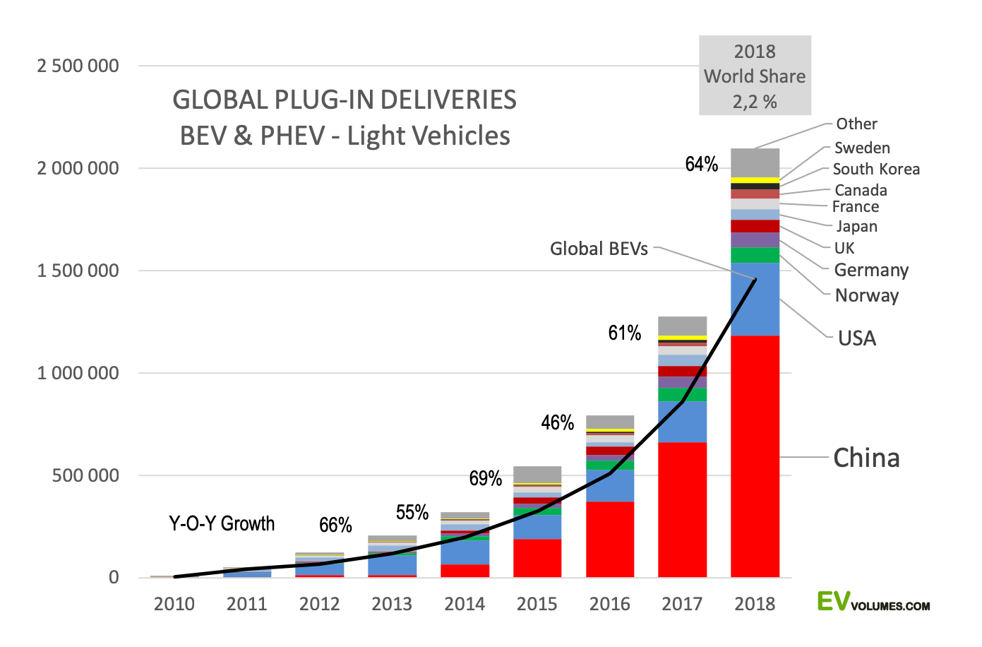 third Global EV Sales for 2018 – Final Results image