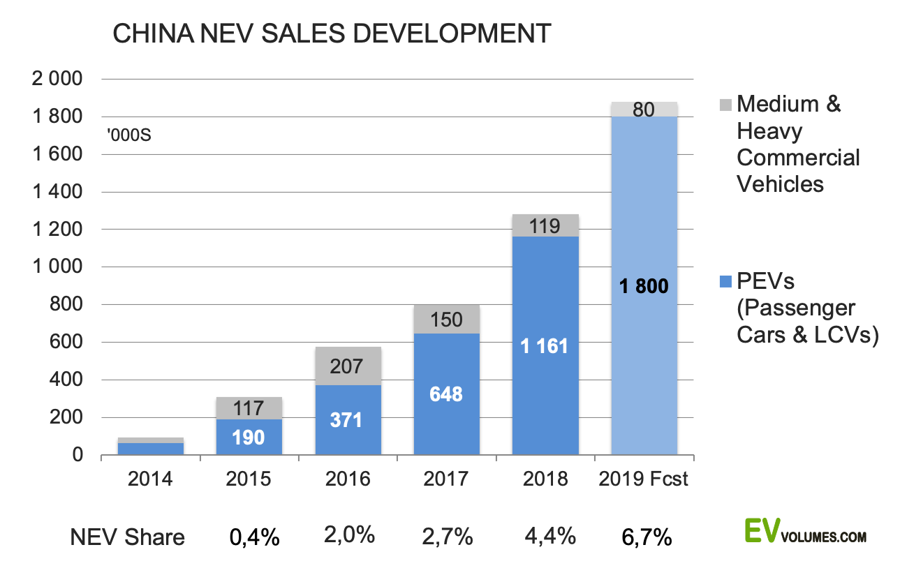 third China NEV Sales for 2018 image