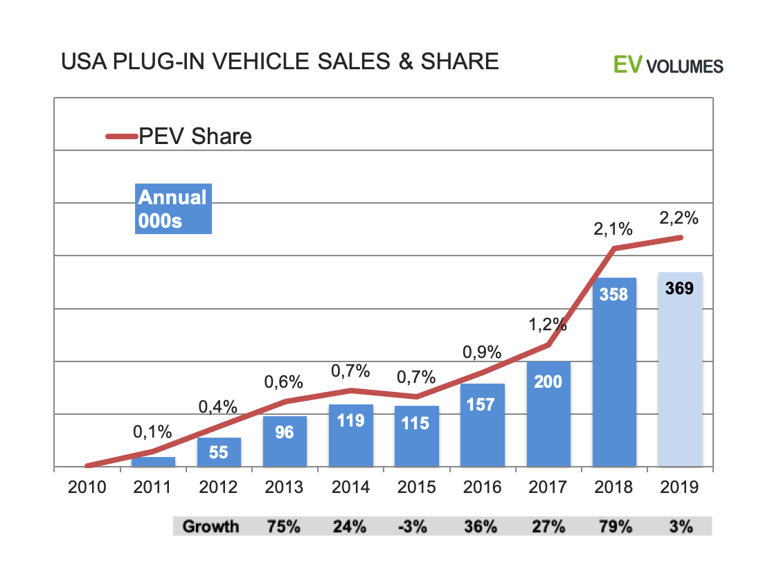 second USA Plug-in Sales for the First Half of 2019 image