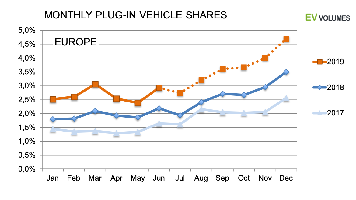 third Europe Plug-in Sales for 2019 H1 image