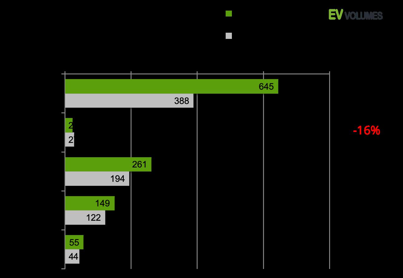 second Global EV Sales for the 1st Half of 2019 image