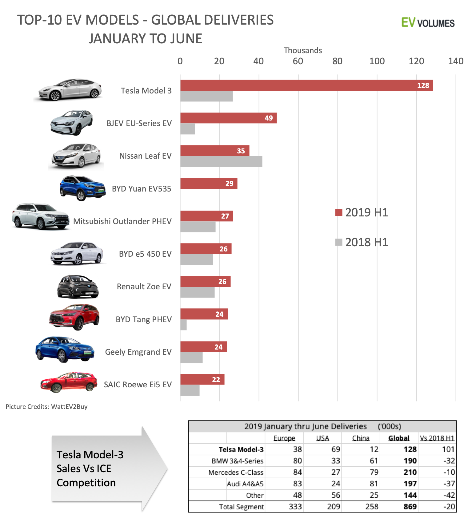 third Global EV Sales for the 1st Half of 2019 image