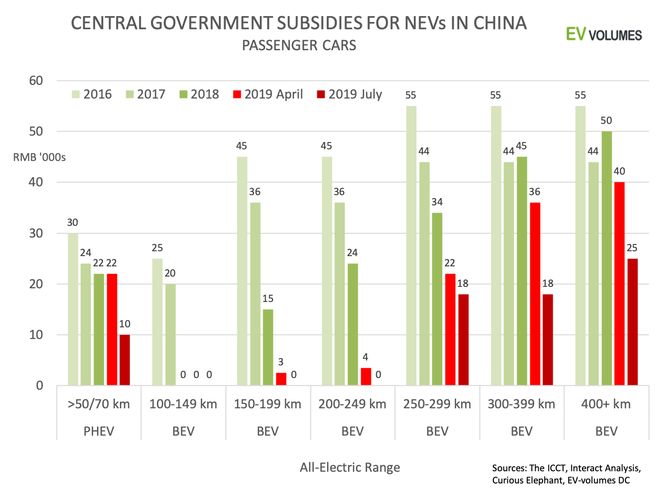 second China NEV Sales for 2019 H1 + July and August image