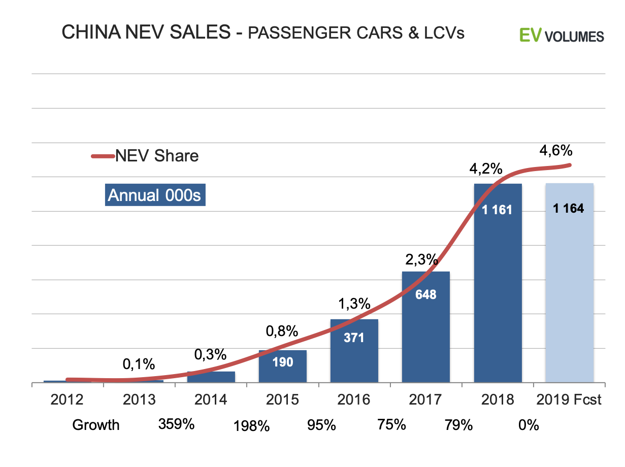 third China NEV Sales for 2019 Q3 + October image