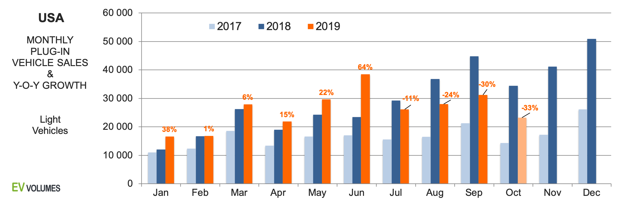 first USA Plug-in Sales for 2019 YTD October image