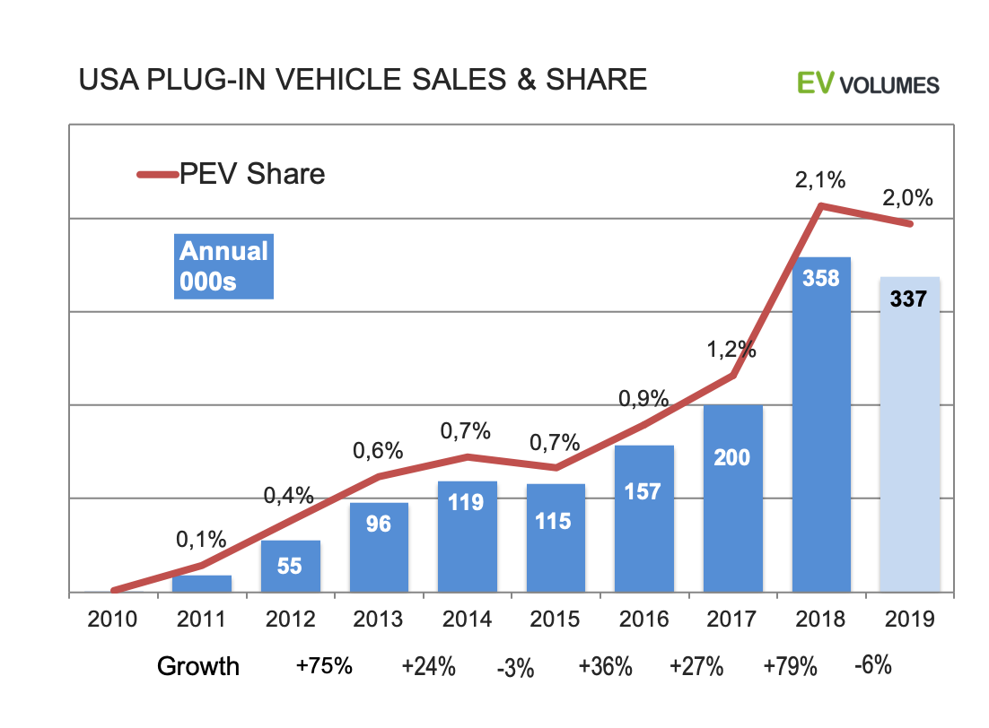 third USA Plug-in Sales for 2019 YTD October image
