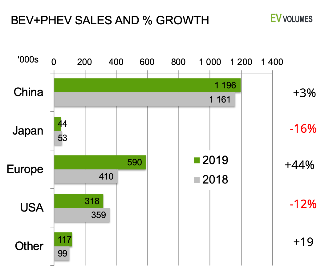 second Global BEV & PHEV Sales for 2019 image