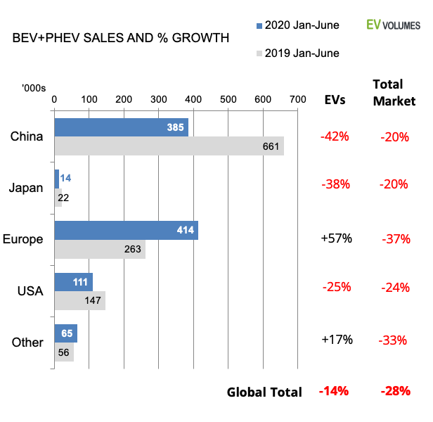 second Global BEV and PHEV Volumes for 2020 H1 image