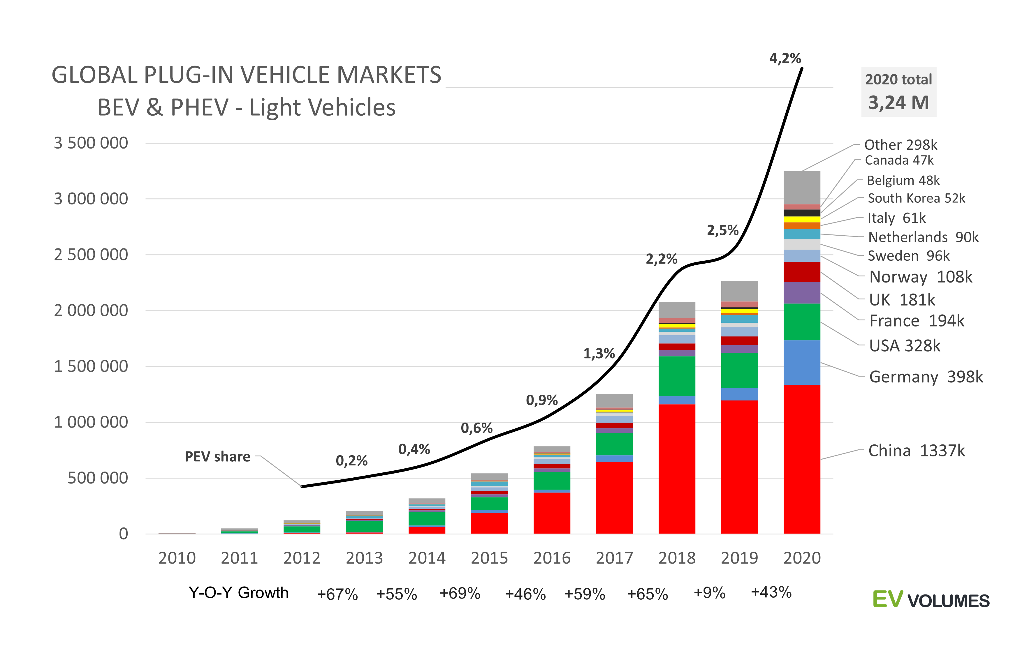 third Global Plug-in Vehicle Sales Reached over 3,2 Million in 2020 image