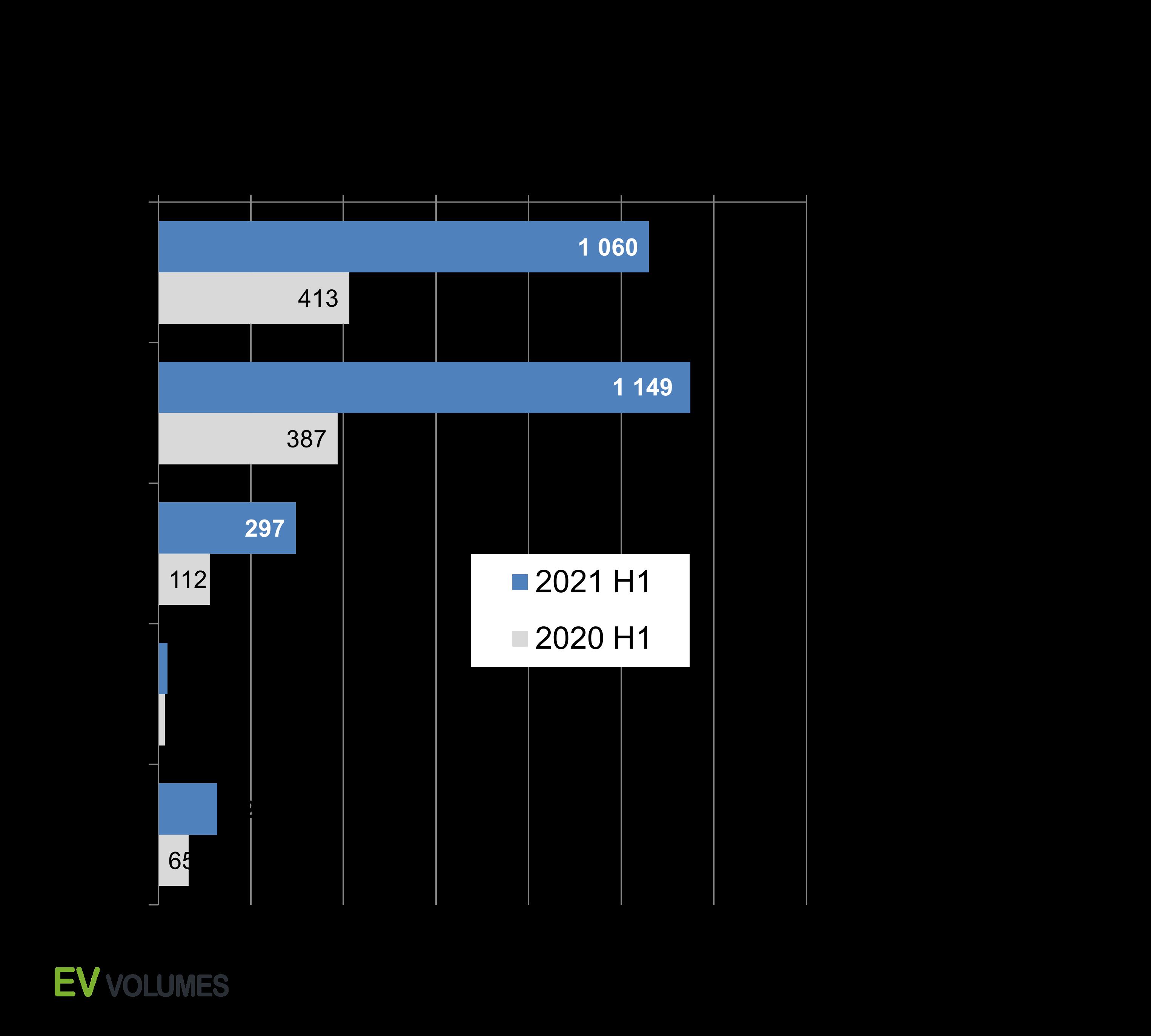 second Global EV Sales for 2021 H1 image